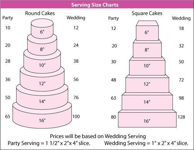 Tmx 1417478744108 Servingchartstacked1 Saint Cloud wedding cake