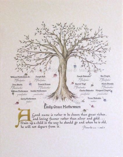Family Tree, Personalized Print is 14 x 18