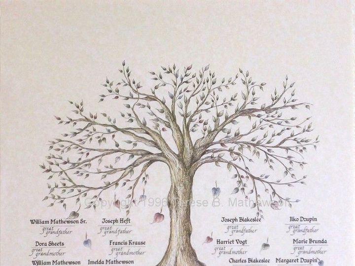 Tmx 1529102906 Eeb56fb6d0e7decf 1529102905 A7707547aa0a7669 1529103295781 5 Family Tree W Name Westfield wedding favor