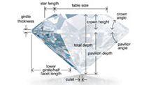 Diamond Proportioning