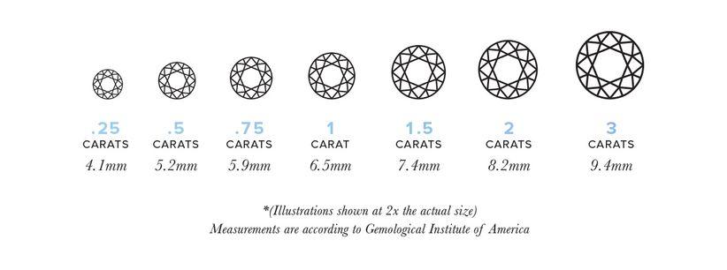 Diamond Carats