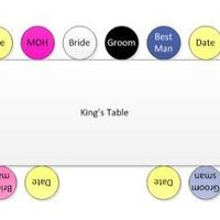 What's the difference? Kings, Harvest & Head tables.