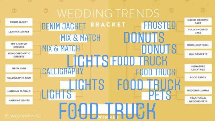 Vote!! Wedding Trends Bracket! 4