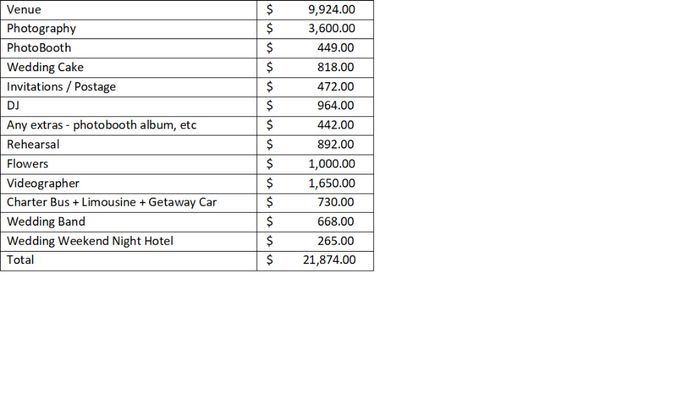 This is our budget. Originally we wanted to be around 15K and then 18K but we ended up being at almo