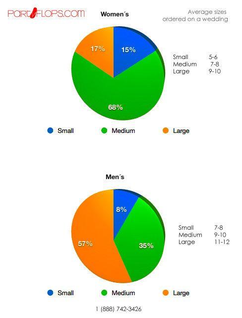 d823e5de10e7ba ... so let us share our graphic of USA and Canadian weddings average in  sizes