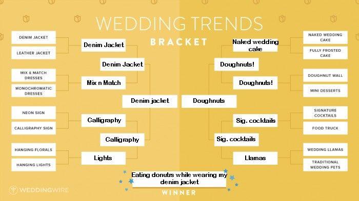 Vote!! Wedding Trends Bracket! 5