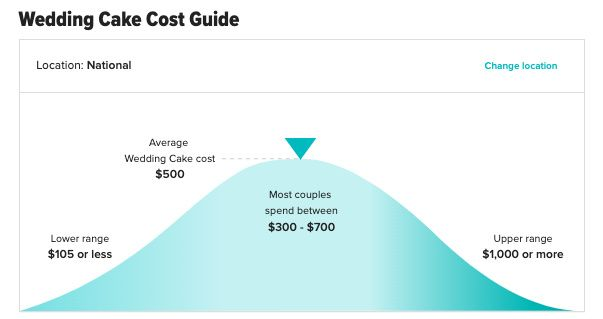 How much does  your cake cost? - 1