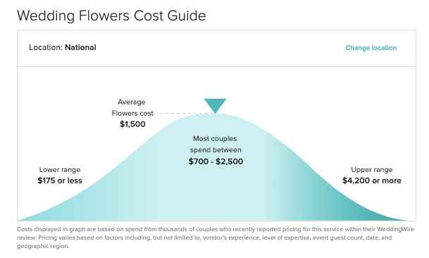 Floral cost - 1