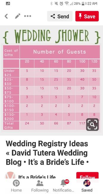 Registry and Small Weddings? 1