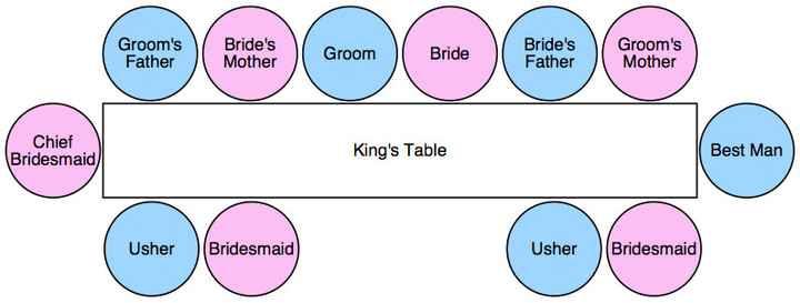 Wedding head table question??