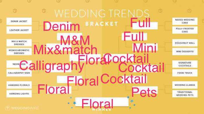 Vote!! Wedding Trends Bracket! 6