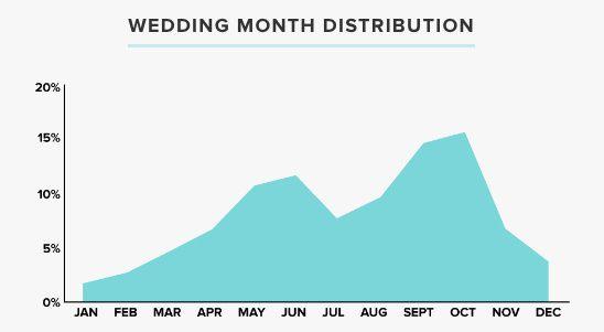 Wedding Month Distribution 2018