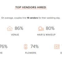 14 vendors hired on average in 2019
