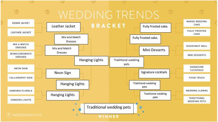 Vote!! Wedding Trends Bracket! 3