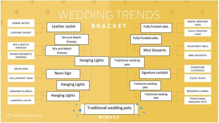 Traditional Wedding Pets